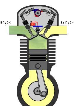 Устройство и принцип работы четырехтактного  двигателя скутера